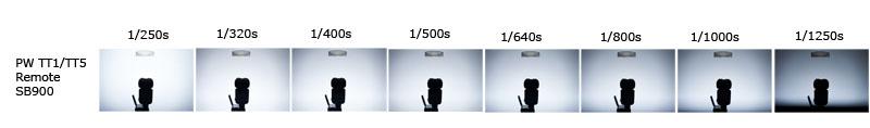 Pocket Wizard ControlTL for Nikon