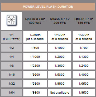 Quantum Flash Duration illustrating the range of long duration and short duration flash speeds available from the range of Quantum flash units.